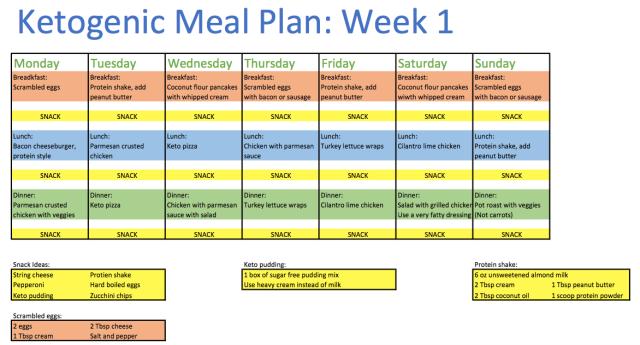 Keto Meal Plan: Week 1